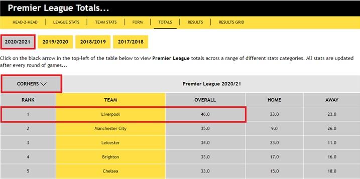 Premier League Totals