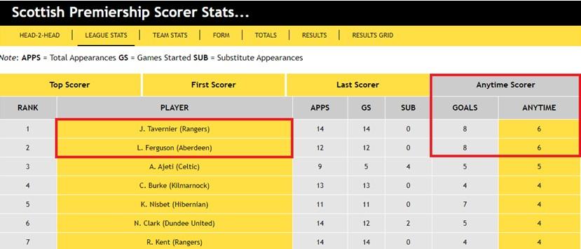 Scottish Premiership Scorers Stats