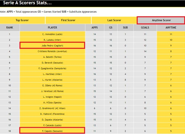 Serie A Scorers Stats Anytime Scorer
