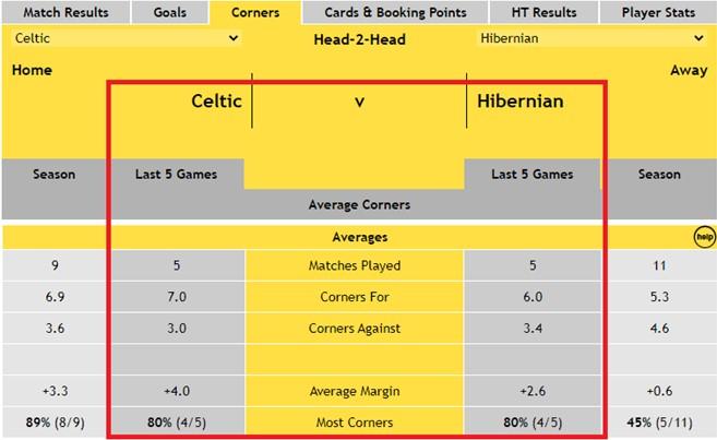 Celtic v Hibernian - Head-2-Head