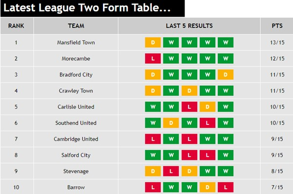 Latest League Two Form...