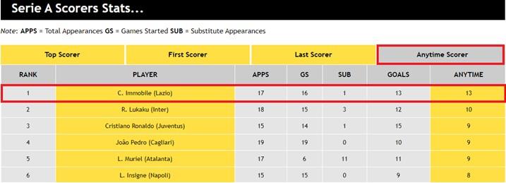 Serie A Scorers Stats...