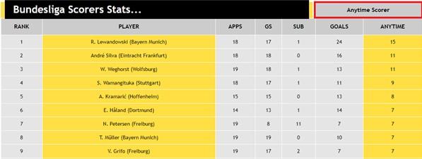 Bundesliga Scorers Stats...