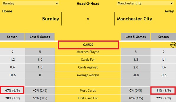 Burnley v Man City - Head-2-Head