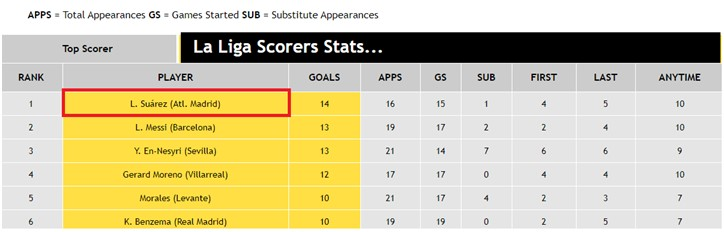 La Liga Scorers Stats