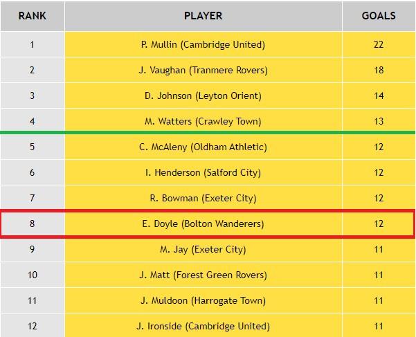 League Two Top Goalscorer Table