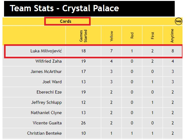 Team Stats - Crystal Palace