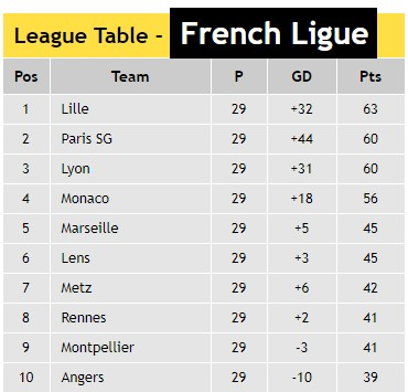 French Ligue One Table