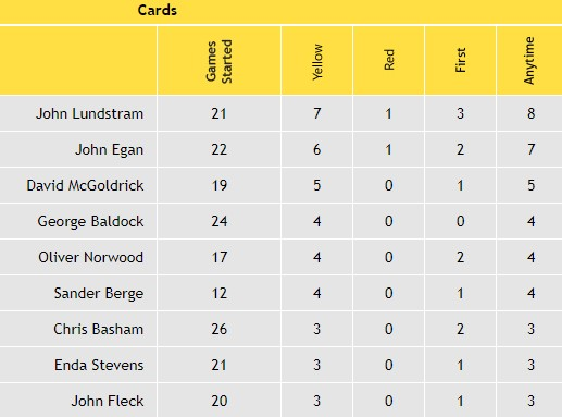 Sheffield United Cards Stats...