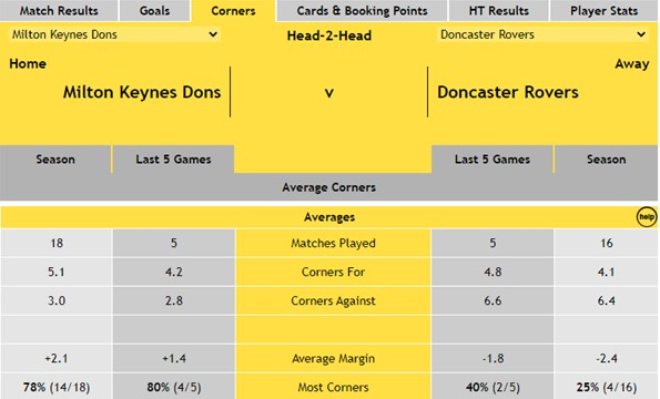 Head-2-Head - MK Dons v Doncaster