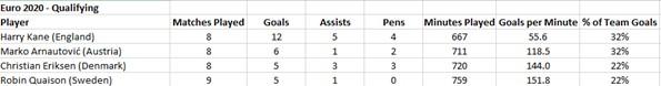 Euro 2020 Qualifying Stats - Top Scorer
