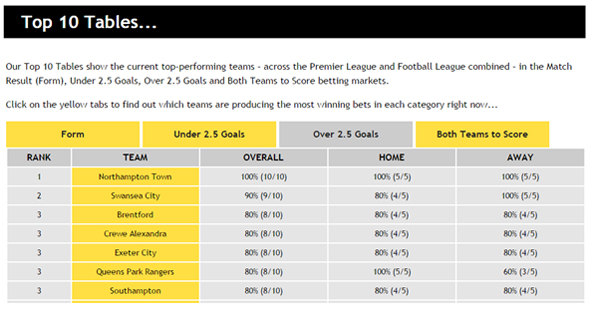 Across the Leagues Extra - Top 10 Tables - Over 2.5 Goals
