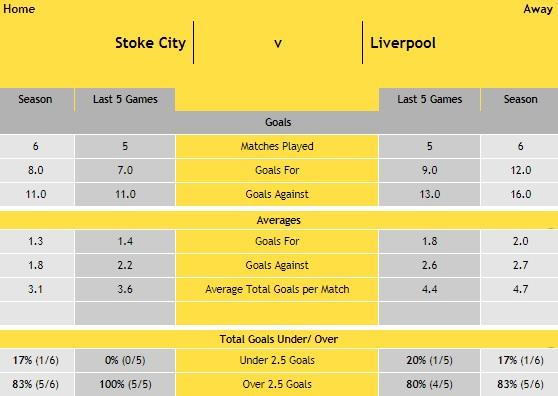 Stoke v Liverpool - Head-2-Head